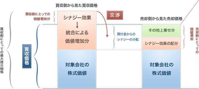 買取価格決定の構造図