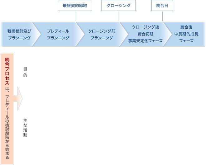 ポスト・マージャー・インテグレーション(PMI)の位置付け図