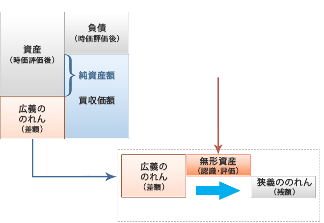 PPAの処理の概念図
