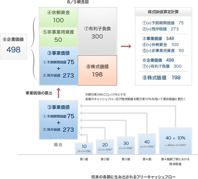 DCF法による株式価値の算出例